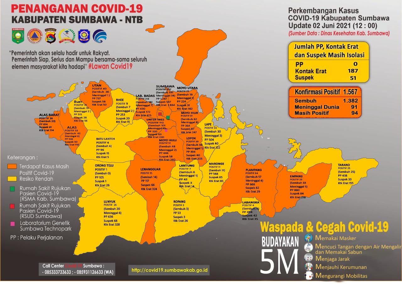 Sudah 22.559 Warga Sumbawa di Vaksin